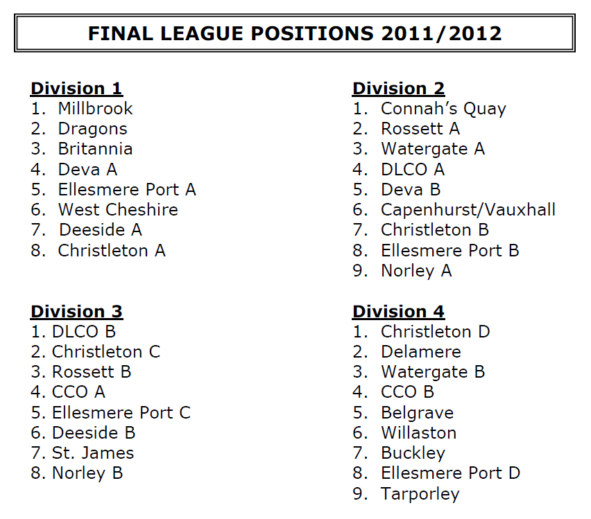 2011-12 Positions