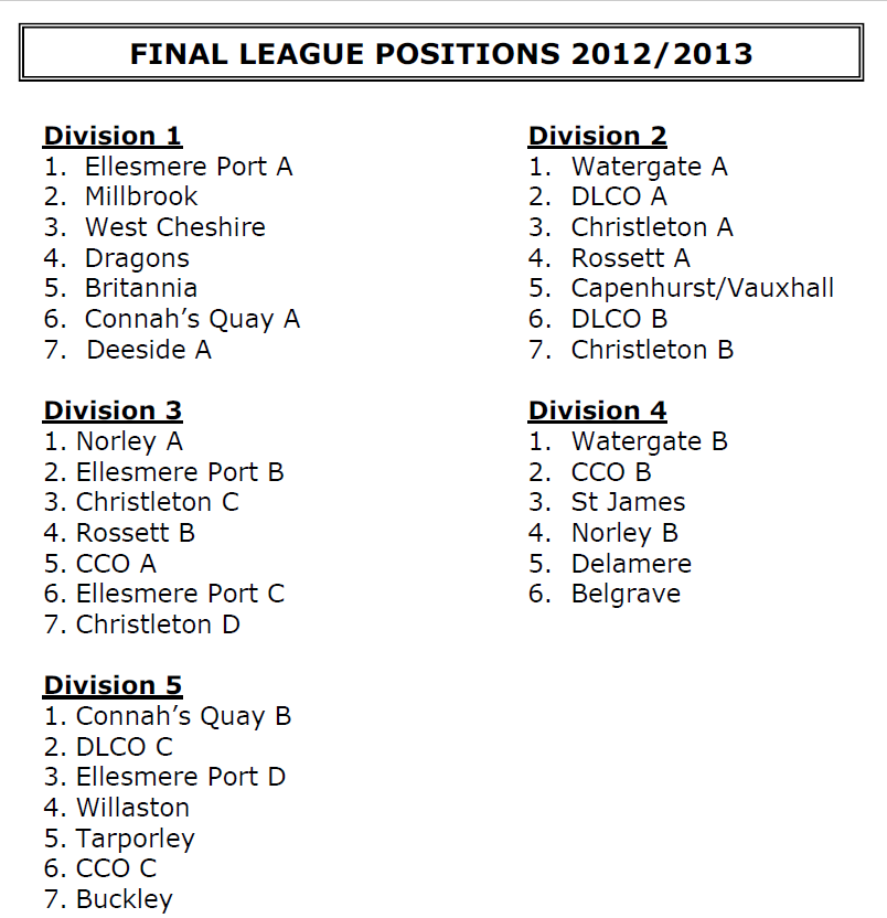2012-13 Positions