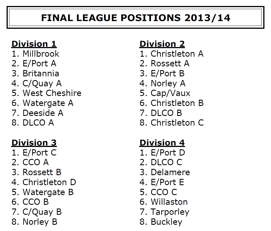 2013-14 Positions