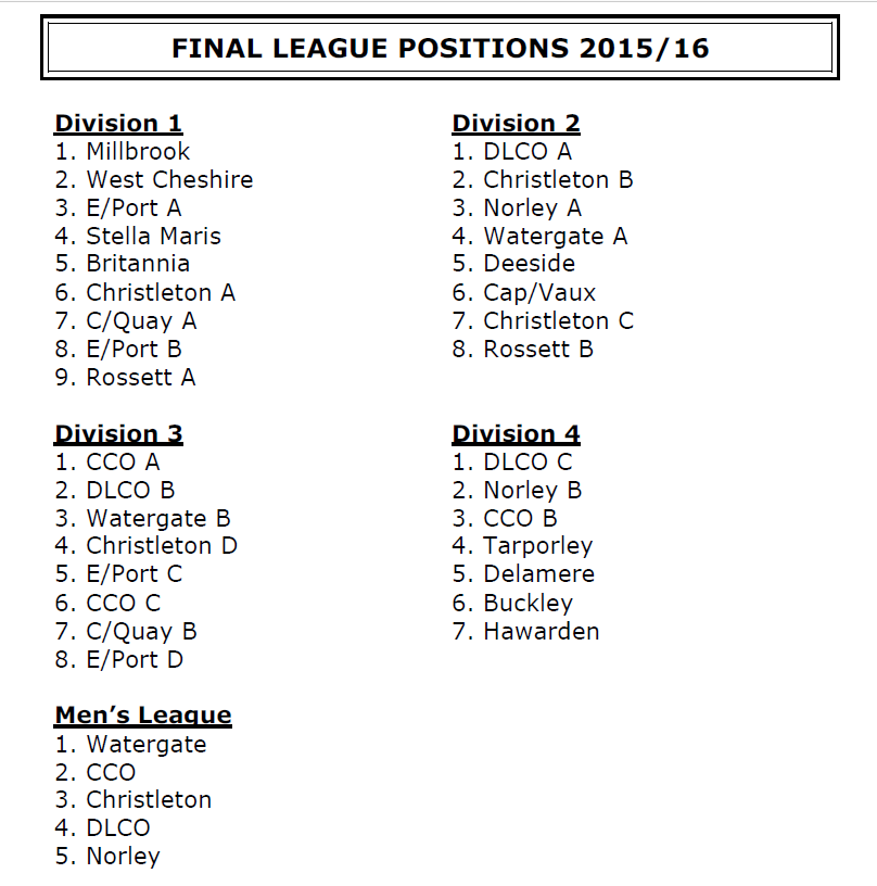 2015-16 positions
